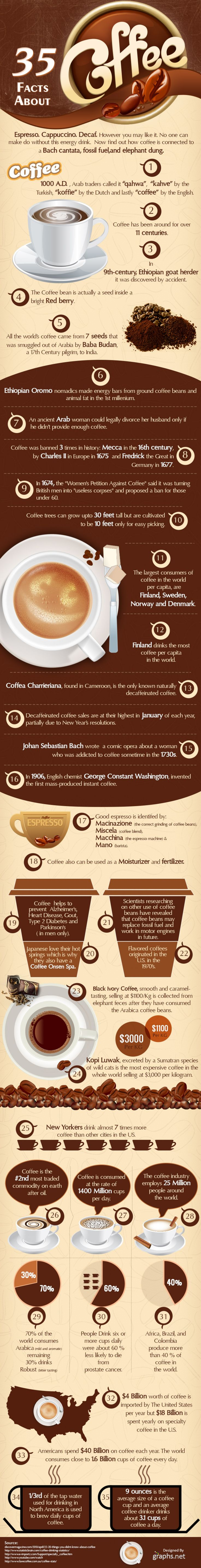 Get excited it's Friday! Which means here comes the weekend, and better yet; it's time for another #InfographicFriday which fact did you not know?  Comment the number of your newly learned #coffeefact.