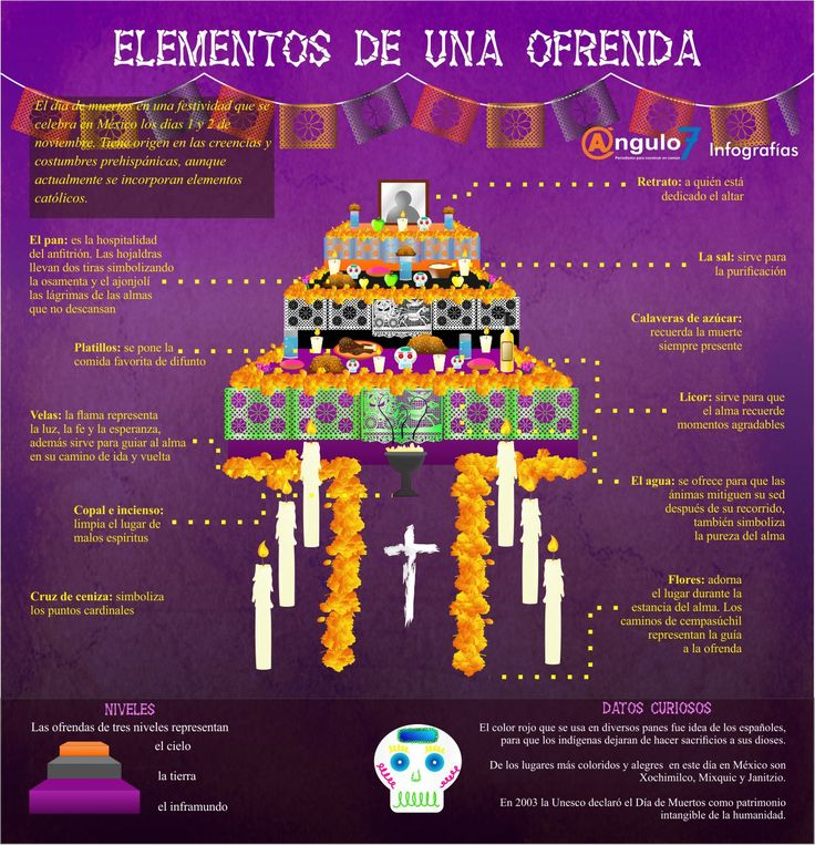 17 best images about dia de los muertos on pinterest for Elementos del periodico mural