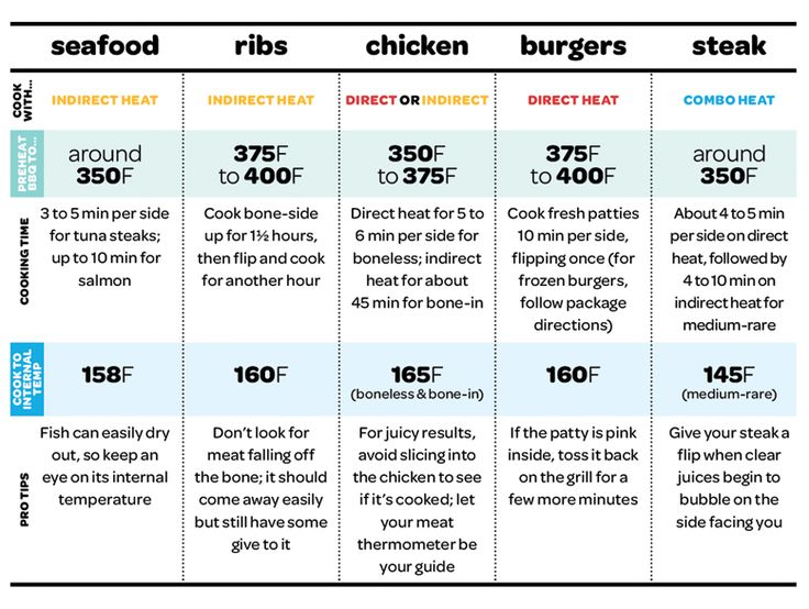 boneless prime rib cooking time chart - Heartimpulsar