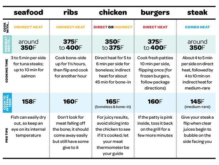 Grilling Temperature Chart Food Hints Amp Tips Pinterest