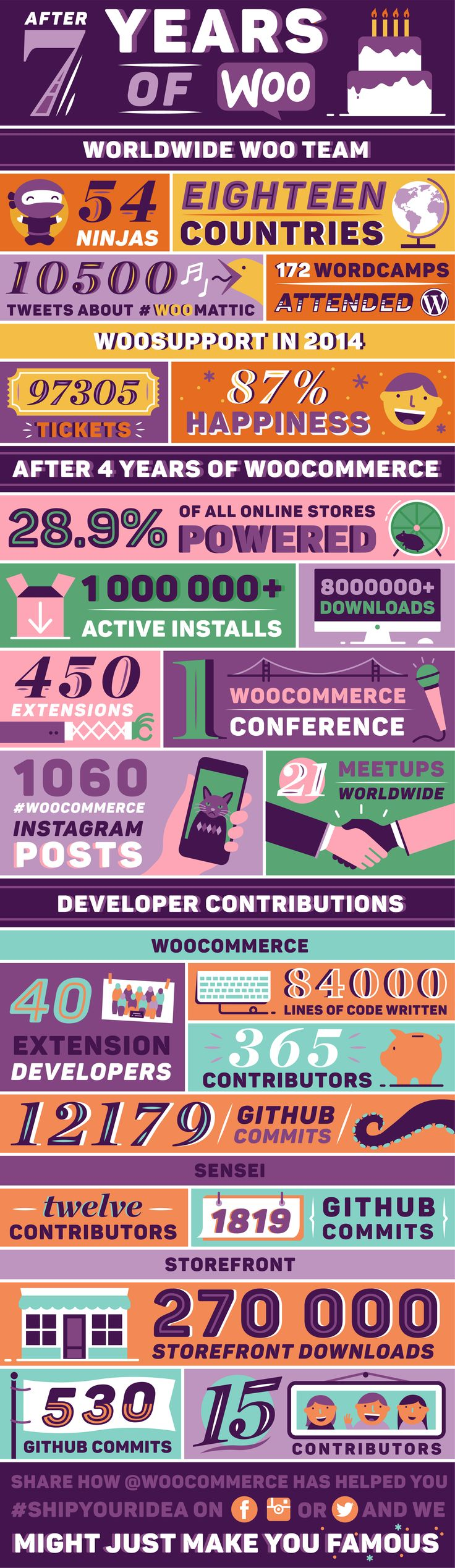 After 7 years, a look at WooThemes and #WooCommerce infographically speaking.
