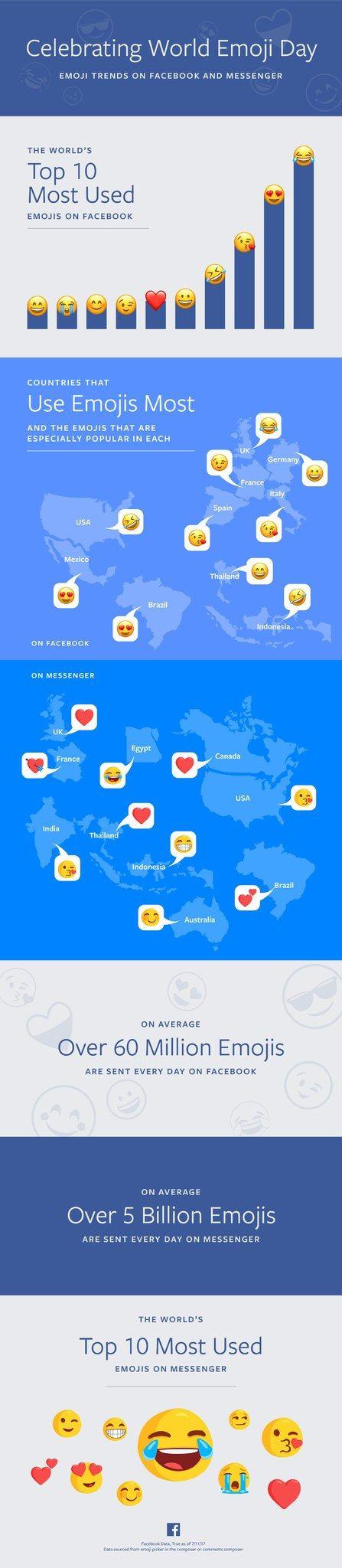 6 Mind-Blowing Emoji Facts in Honor of World Emoji Day