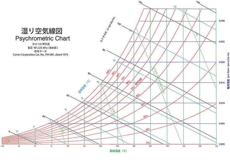 PsychrometricChart-SeaLevel-SI-jpn - 湿り空気線図 - Wikipedia