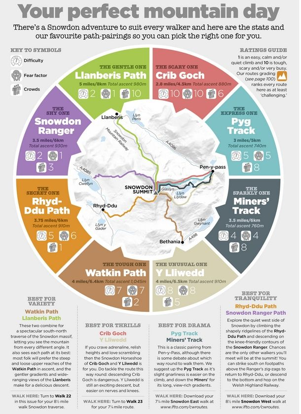Snowdon Walks Infographic
