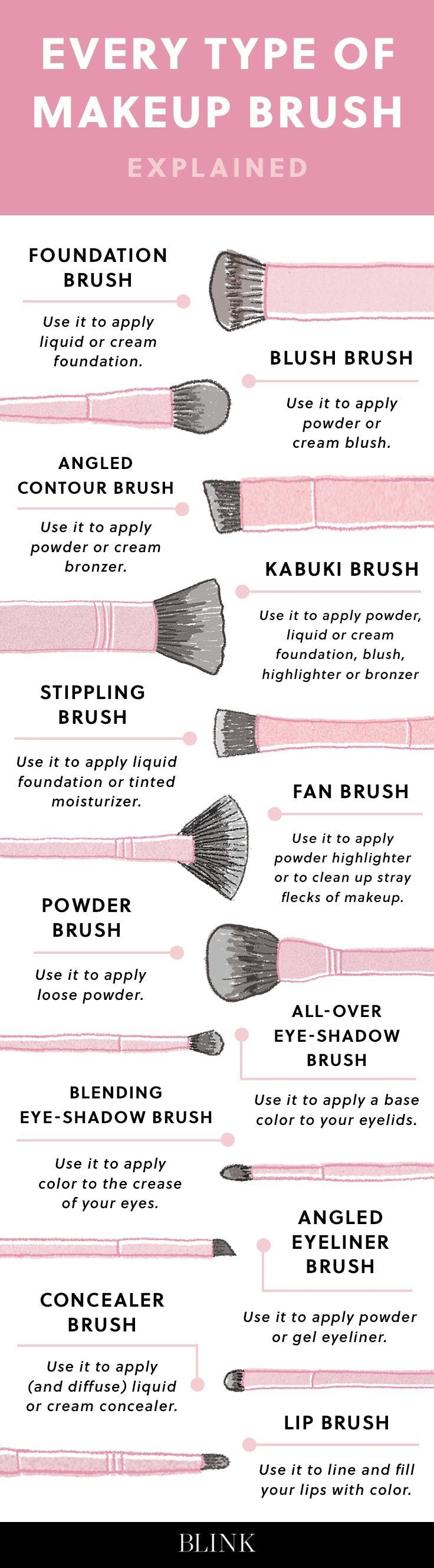Save this infographic to get the explanation of every type of makeup brush ever.