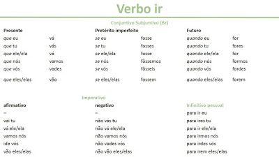 Conjugación del verbo con el que se construye el futuro ir