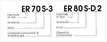 Image result for welding electrode numbers mean