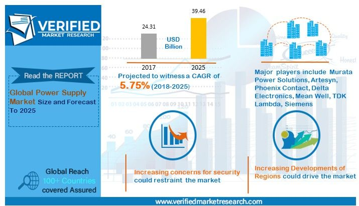 Power Supply Market 2018 2025 Growth Analysis By Top Key Players Murata Power Solutions Artesyn Phoenix Contact Delta Electronics Mean Well Tdk Lambda Cisco Systems Marketing Marketing Trends
