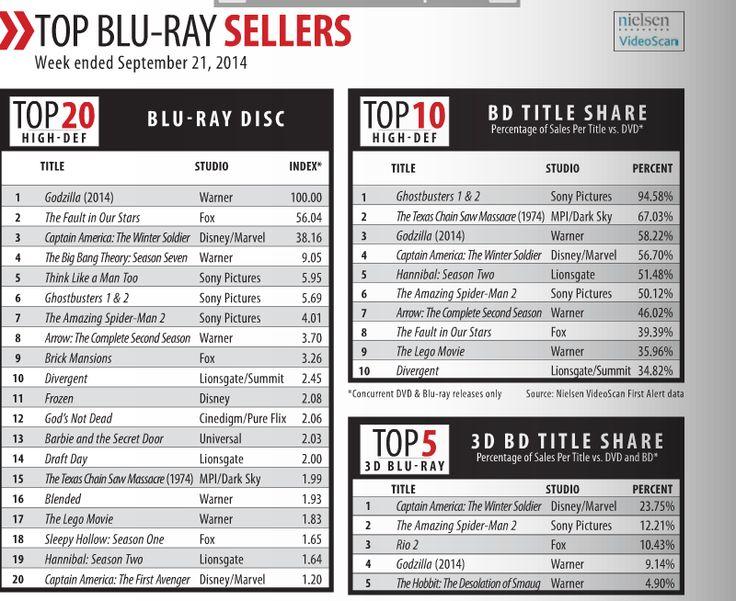 Dvd Charts