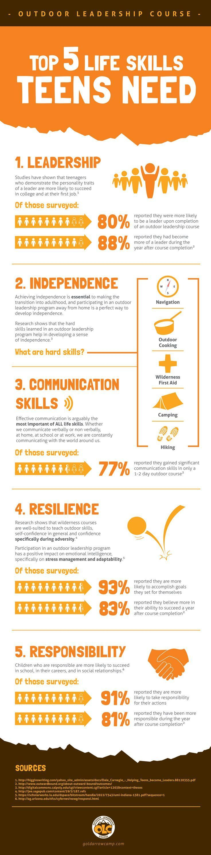 Best 25 Leadership activities ideas on Pinterest