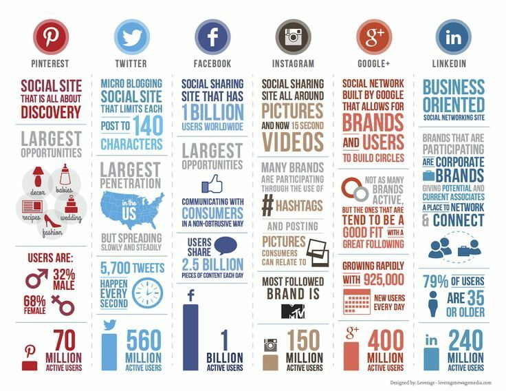 Social media marketing...just info