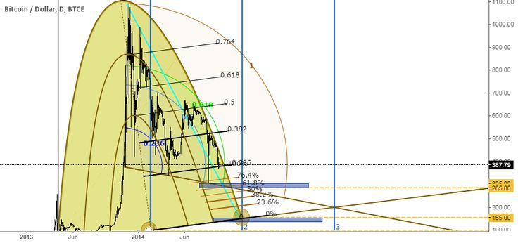 BTC in Free Fall tradingview chart idea