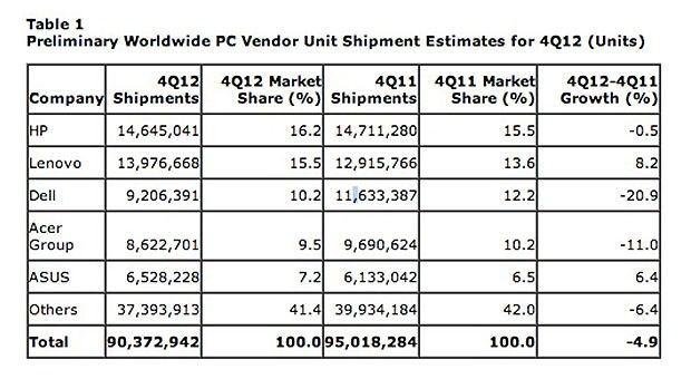 Gartner: PC sales continue to slide as tablets eat their lunch