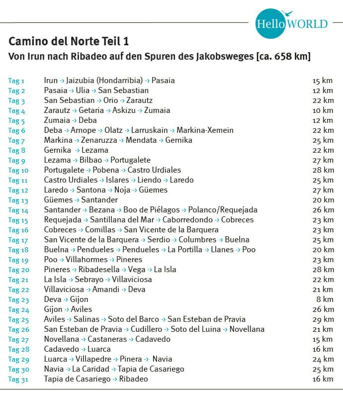 Camino Del Norte Etappen Kustenweg In 2020 San Sebastian Jakobsweg Spanisch