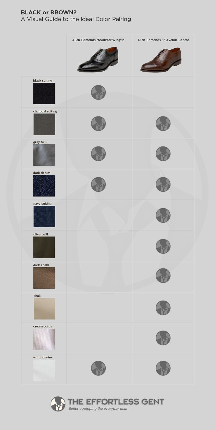 Black or Brown? A Visual Guide to the ideal color pairing http://www.effortlessgent.com/back-to-basics-which-shoes-with-which-pair-of-pants/