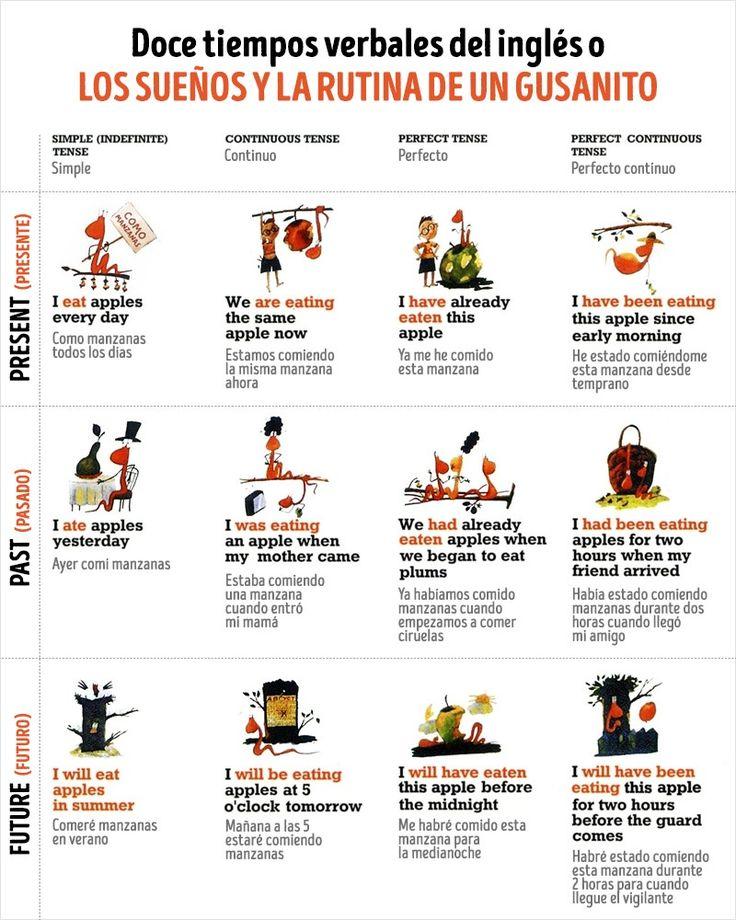 Tablas y tips útiles para los que estudian inglés - Taringa!