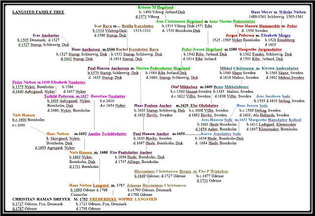 Ancestry of Frederiike Sophie Langsted (wife of Christian Haman Dreyer)