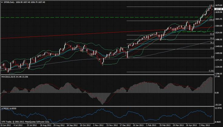 Vantage FX   Bernanke speaks, US dollar rallies, stocks and bonds sell off   23 May 2013 #forex