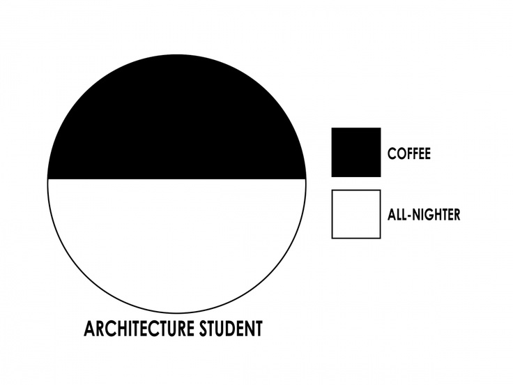 Every Architecture Student would agree.