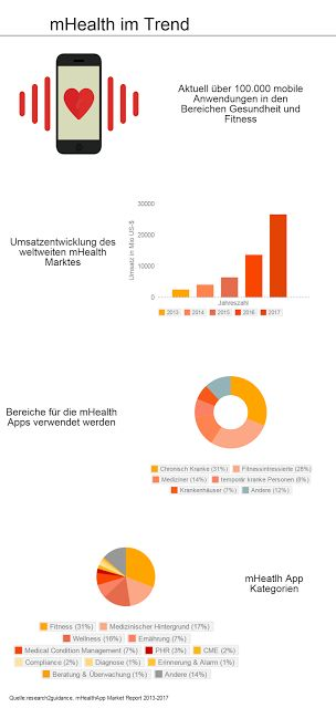 Der Trend: mobile Health