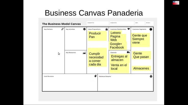 El modelo de Business Canvas