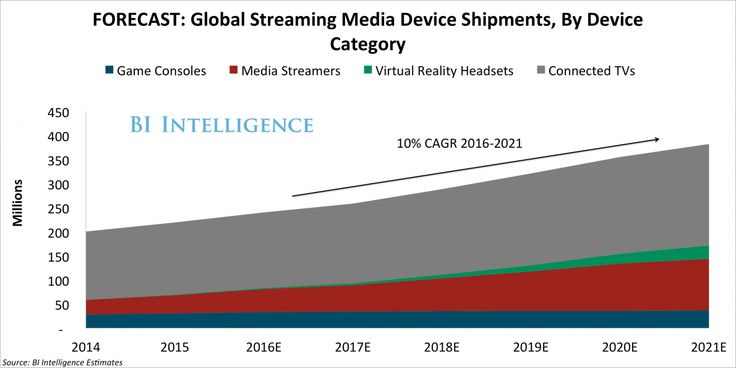 THE STREAMING MEDIA DEVICE REPORT: Market forecasts, top players, and consumer viewing trends that will shape the market - Business Insider