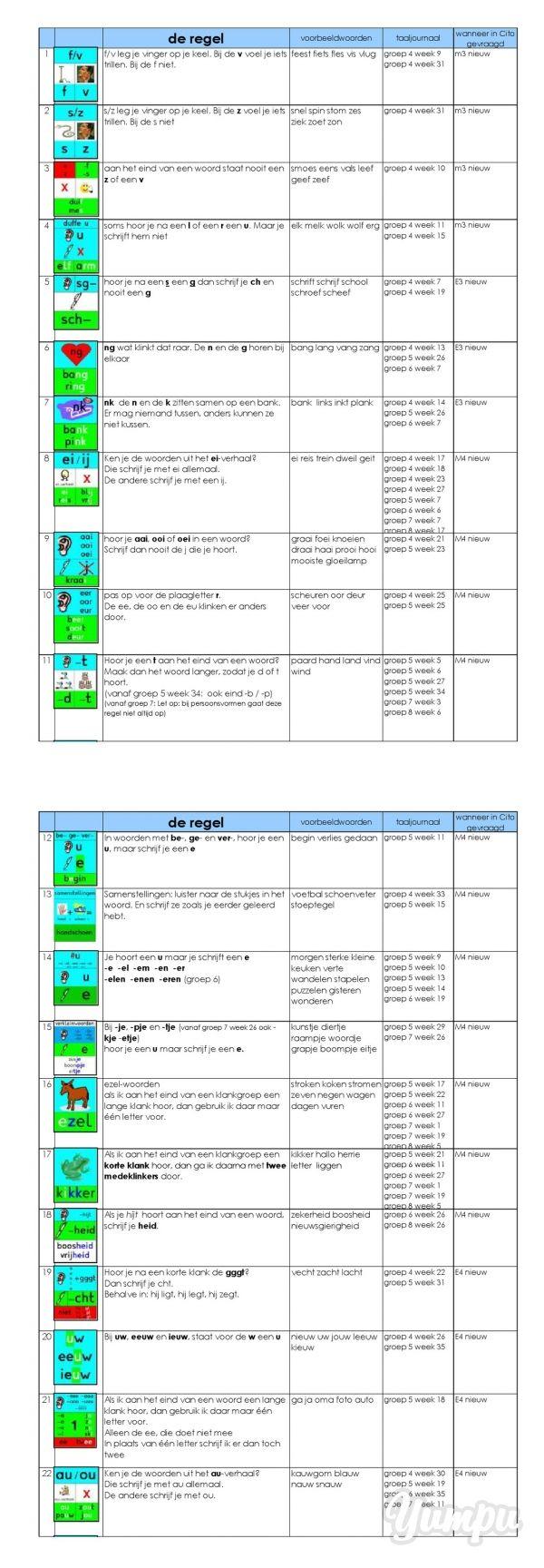 overzicht van de gebruikte spellingregels in taaljournaal - Juf Lia - Magazine with 4 pages: overzicht van de gebruikte spellingregels in taaljournaal - Juf Lia