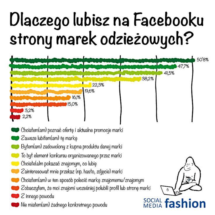 Raport #socialmedia #fashion już w listopadzie #socjomania