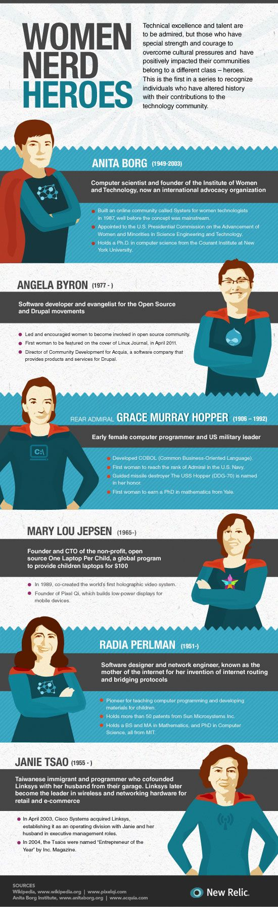 Infographic: Forget Wonder Woman — These Women Nerds Are Our Real Superheroes. v. New Relic http://blog.newrelic.com/2012/12/20/infographic-forget-wonder-woman-these-women-nerds-are-our-real-superheroes/
