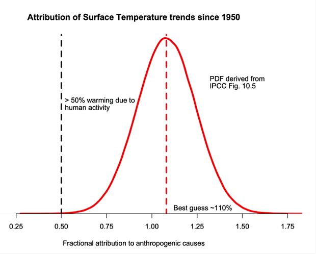 """The probability density function for the fraction of warming attributable to human activity (derived from Fig. 10.5 in IPCC AR5). The bulk of the probability is far to the right of the """"50%"""" line, and the peak is around 110%."""