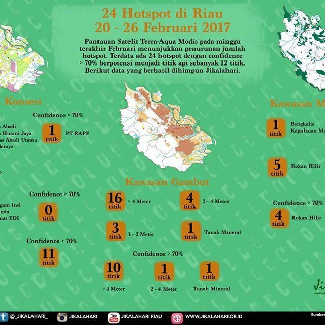 @jikalahari mencatat sebaran hotspot yang ada di Riau pada minggu akhir Februari 2017, 20 - 26 Februari mencapai 24 titik panas. Data ini diperoleh dari satelit Terra-Aqua Modis dengan melihat sebaran hotspot pada daerah konsesi IUPHHK, HGU dan Konservasi. Selain itu Jikalahari juga memetakan bahwa hotspot-hotspot tersebut ada yang muncul di kawasan gambut dan mineral. Jikalahari juga melihat adanya titik panas diareal moratorium.  ____________ @jikalahari noted the distribution of hotspots…