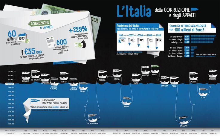 l'Italia della corruzione e degli appalti