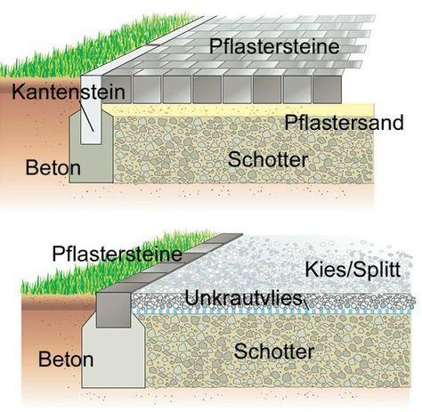 Aufbau eines Gartenweges mit Pflaster und Bodenplatten