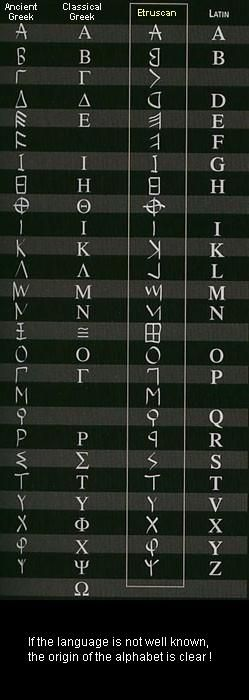 Educational information: the Etruscan language, Writing, Alphabet, Numeral system