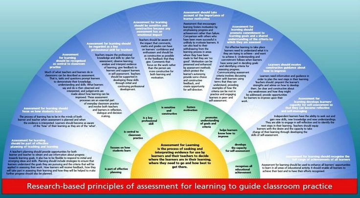Aspects of assessment for learning poster.