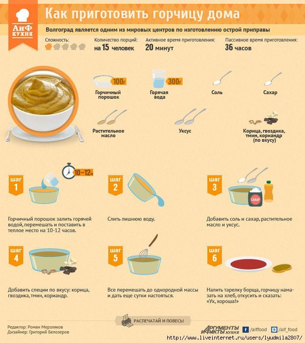 Горчица домашняя (инфографика)