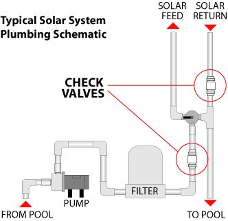 16 best images about diy solar pool heater on pinterest - Swimming pool heating calculations ...