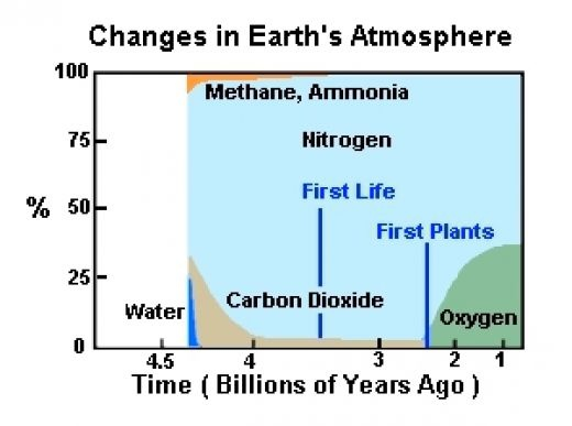 Changes in Earth's atmosphere