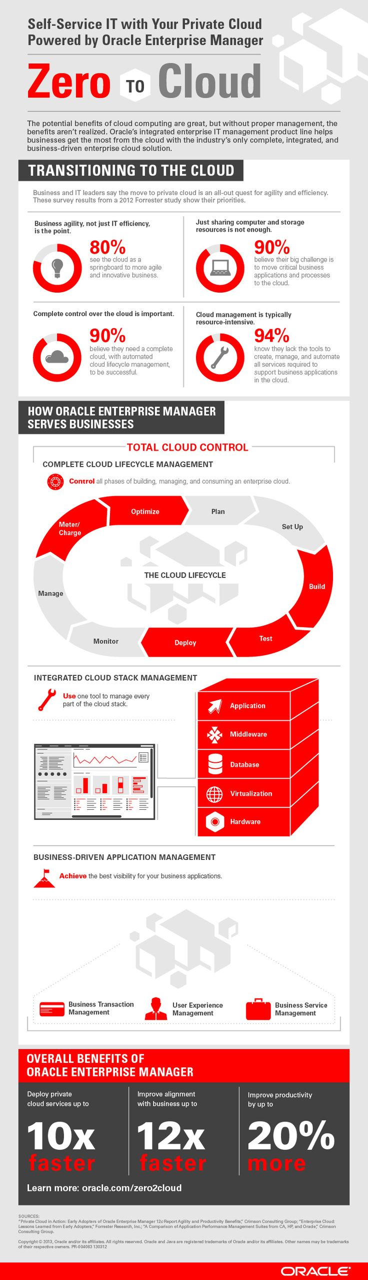 Zero to Cloud with Oracle Enterprise Manager. Click the image to learn more!