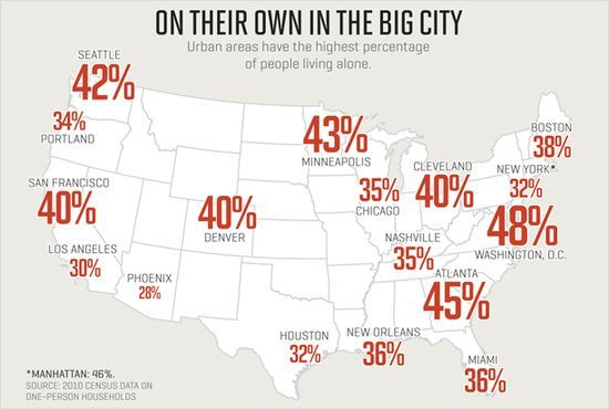 Fascinating.  Nat'l Average is 28%, 2x what it was in 1960.: Living Alone, American Living, Households, Living Solo, Do You, People Living, Graphics, Infographic, I'M