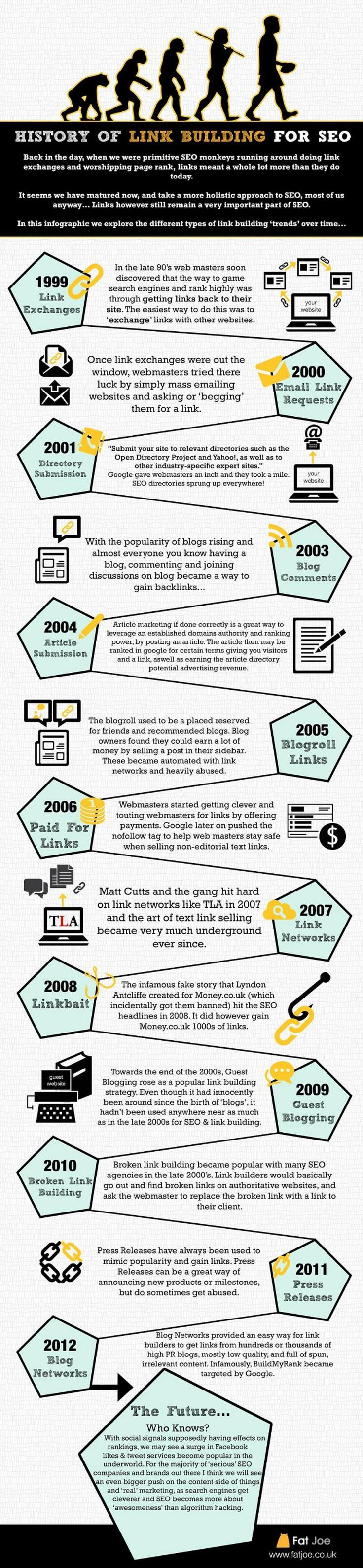 History of Link Building for #SEO [#Infographic]