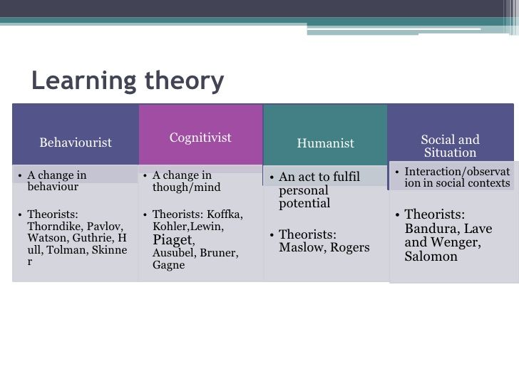 an overview of learning behavior theories Theories used in social work practice for people who want to dedicate their life to helping others in a practical way, social work can be a fulfilling career social work is sometimes termed as helping people help themselves a social worker facilitates change in the behavior of individuals and communities, both large (eg, a school) and.
