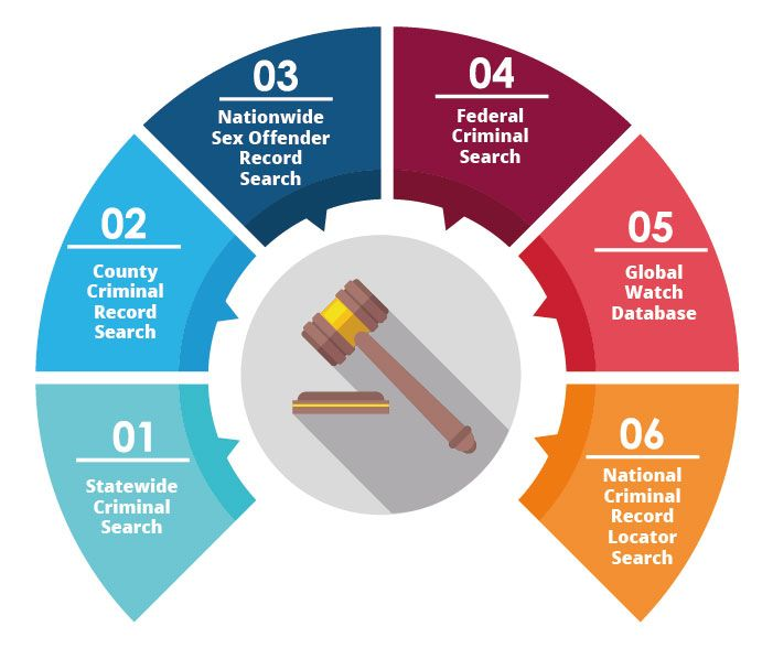 #Criminal_search_services assist employers in finding out the past #criminal #records of the candidate based on county, statewide, national and federal level.