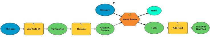 ArcGIS ModelBuilder - workflow for spatial data processing