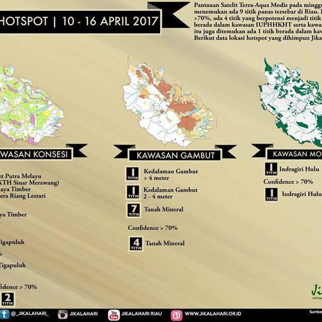 @jikalahari mencatat sebaran hotspot yang ada di Riau pada minggu kedua April 2017, 10 - 16 April adalah 9 titik panas. Data ini diperoleh dari satelit Terra-Aqua Modis dengan melihat sebaran hotspot pada daerah konsesi IUPHHK, HGU dan Konservasi. Selain itu Jikalahari juga memetakan bahwa hotspot-hotspot tersebut ada yang muncul di kawasan gambut dan mineral. Jikalahari juga melihat adanya titik panas diareal moratorium.  ____________ @jikalahari noted the distribution of hotspots in Riau…
