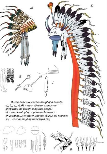 Сообщение про традиционные костюмы индейцев