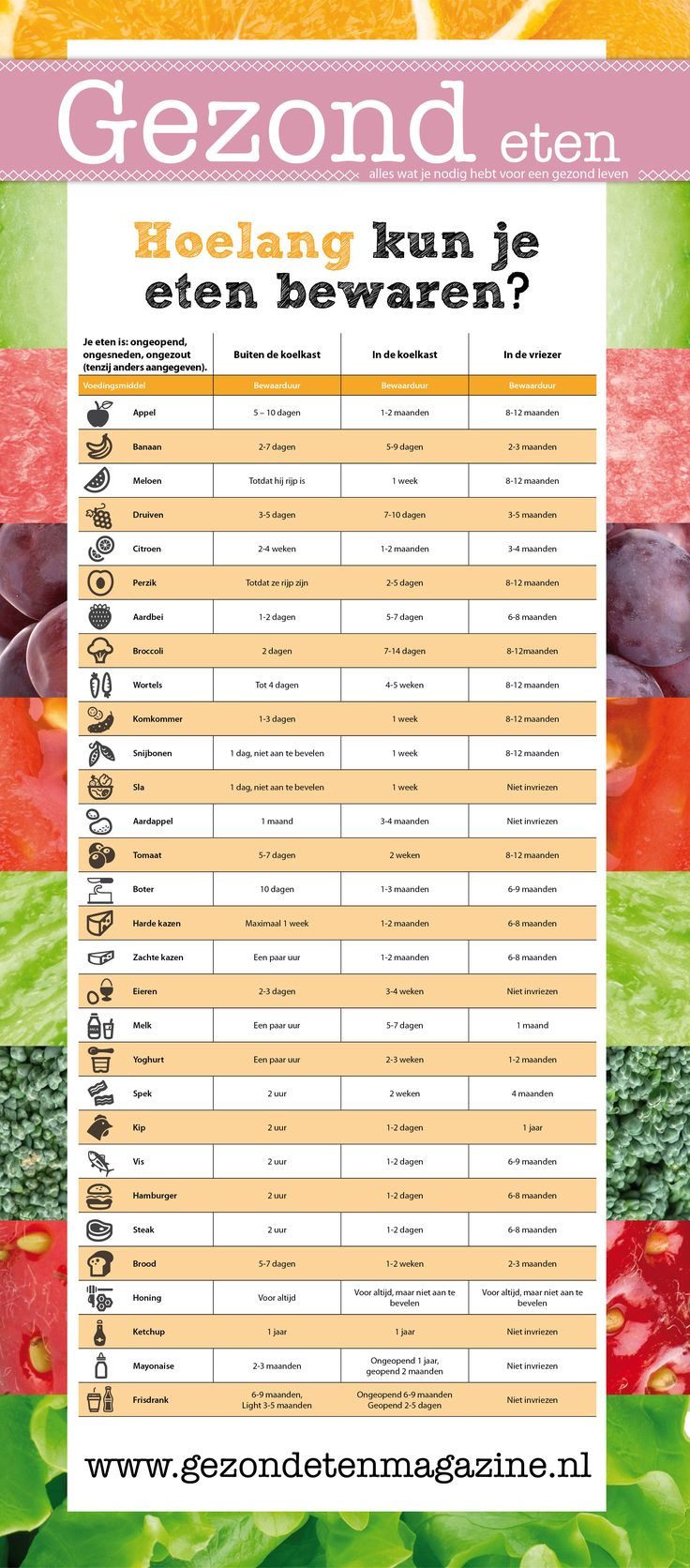 Hoelang kun je eten bewaren? Een handig overzicht! – Gezond eten