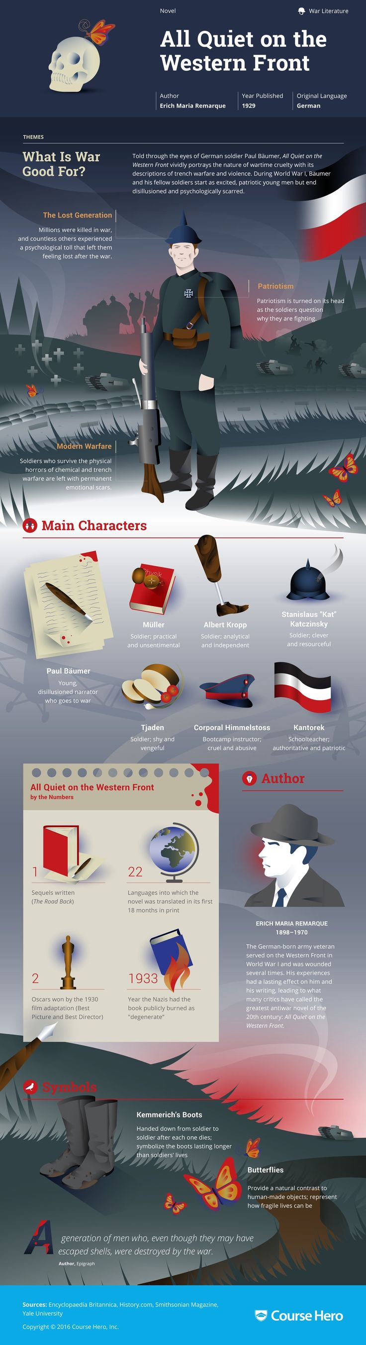 17 best images about literary infographics all quiet on the western front by eric maria remarque literary infographic