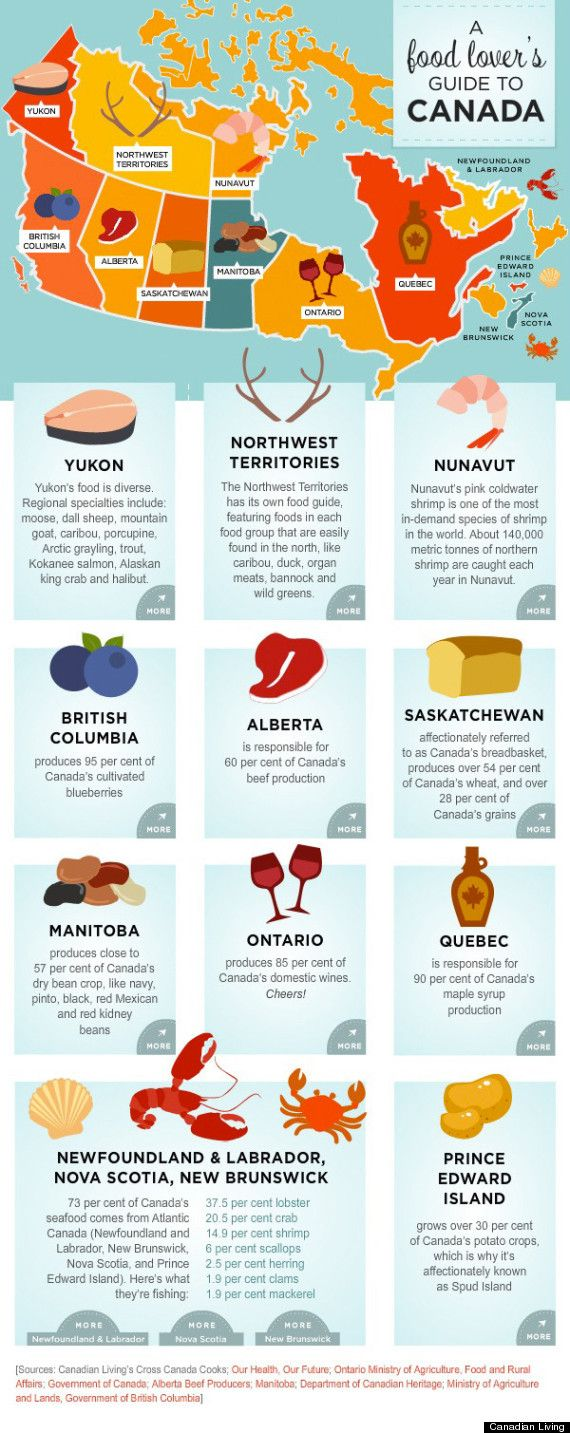 Planning to eat your way through Canada? Don't miss these regional specialties!