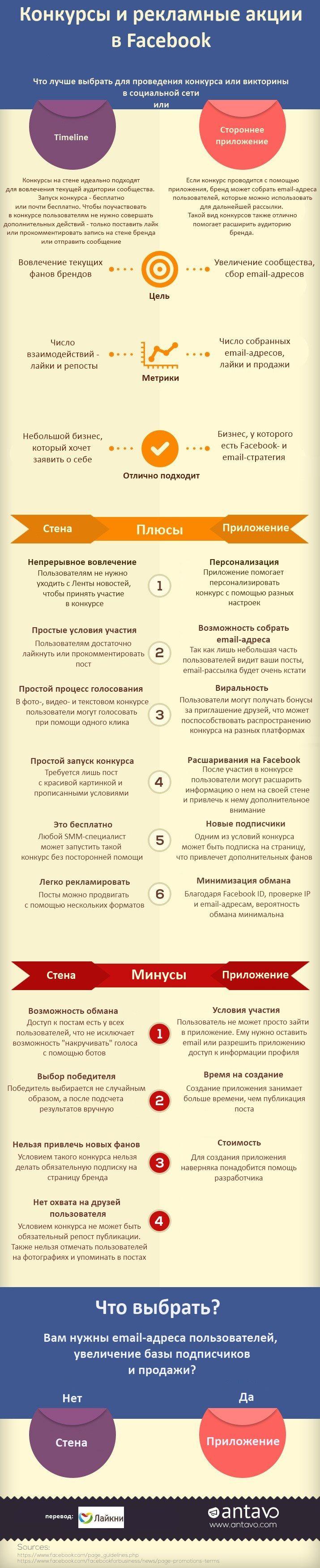 Инфографика: Конкурсы и рекламные акции в Facebook